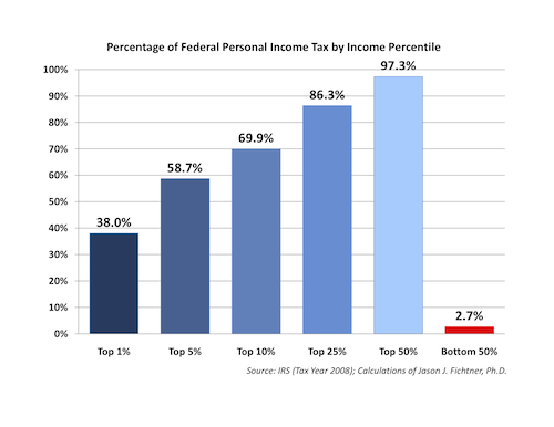 Percentage of Total Federal Income Tax Paid, By Income Bracket