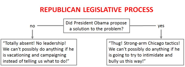 Republican legislative process