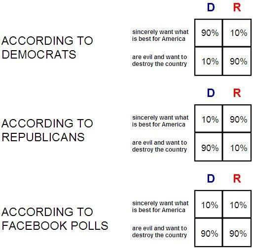 Political Facebook Polls