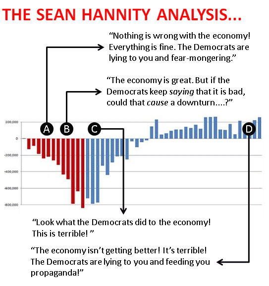 Sean Hannity's economic claims