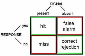 Signal Detection Conditions