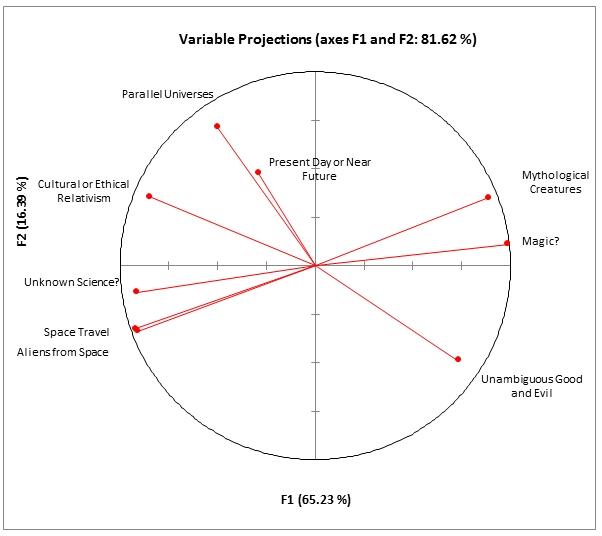 PCA Dimensions