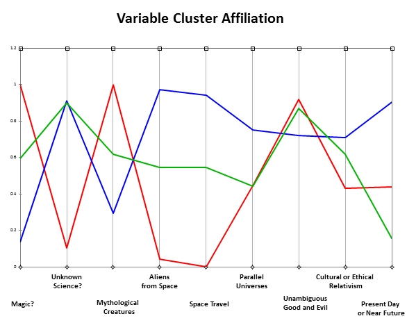 Variable Cluster Analysis