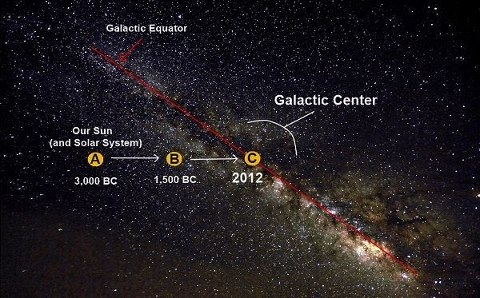 Galactic Center Bullshit