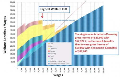 Welfare Graph