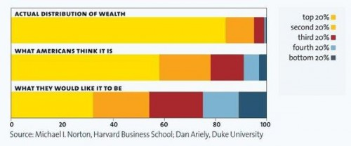 Wealth Inequality: Ideal, Perceived, Actual
