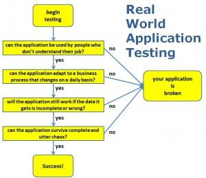 Real-World Application Programming