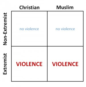 Muslim Extremism vs. Christian Extremism